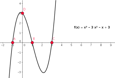 polynomfunktionen - Ma::Thema::tik